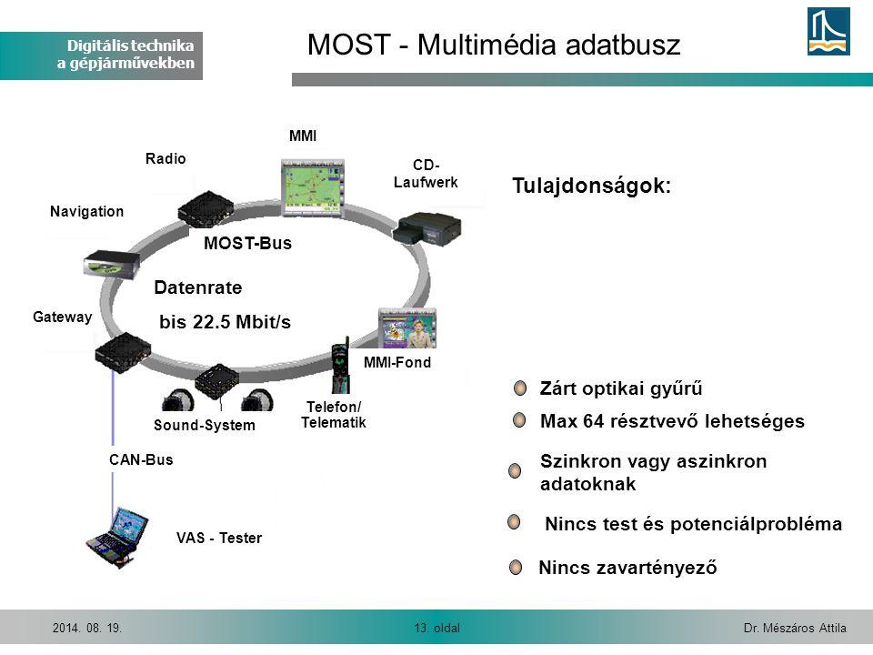 Digitális technika a gépjárművekben Dr. Mészáros Attila13. oldal2014. 08. 19. CAN-Bus MOST-Bus Sound-System Telefon/ Telematik MMI-Fond MMI Radio Navi