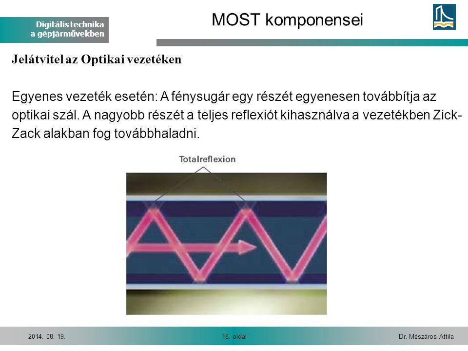 Digitális technika a gépjárművekben Dr. Mészáros Attila18. oldal2014. 08. 19. MOST komponensei Jelátvitel az Optikai vezetéken Egyenes vezeték esetén: