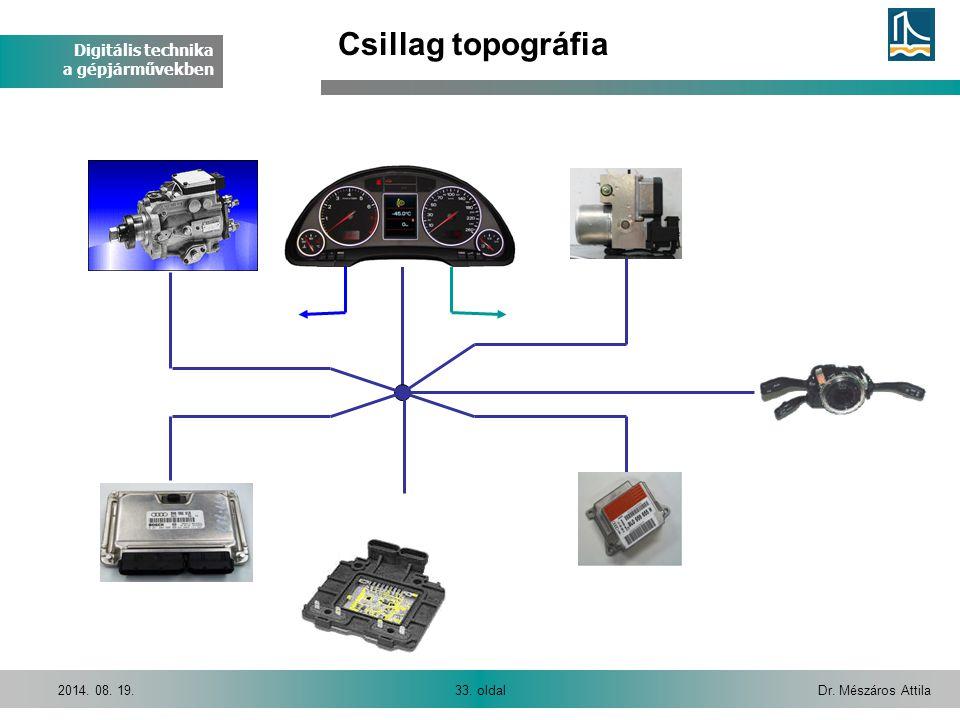 Digitális technika a gépjárművekben Dr. Mészáros Attila33. oldal2014. 08. 19. Csillag topográfia