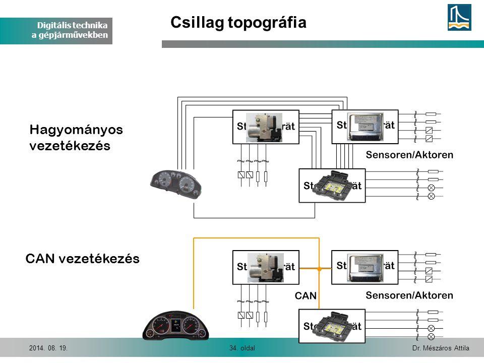 Digitális technika a gépjárművekben Dr. Mészáros Attila34. oldal2014. 08. 19. Hagyományos vezetékezés CAN vezetékezés Csillag topográfia