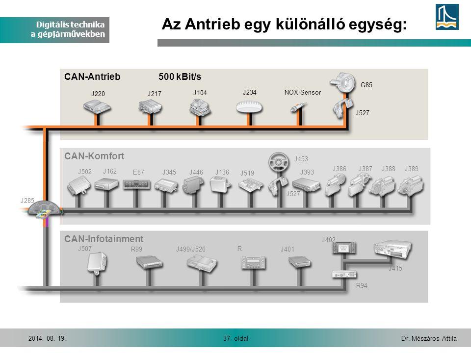 Digitális technika a gépjárművekben Dr. Mészáros Attila37. oldal2014. 08. 19. Az Antrieb egy különálló egység: J220J217 J104 J234NOX-Sensor J527 G85 J
