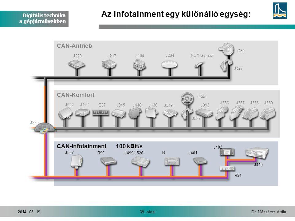 Digitális technika a gépjárművekben Dr. Mészáros Attila39. oldal2014. 08. 19. J220J217 J104 J234NOX-Sensor J527 G85 CAN-Antrieb J285 J502 J162 E87J345