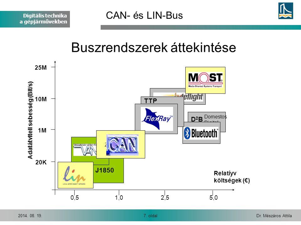 Digitális technika a gépjárművekben Dr. Mészáros Attila7. oldal2014. 08. 19. CAN- és LIN-Bus D2BD2B J1850 20K 1M 10M 25M 0,55,02,51,0 Adatátviteli seb