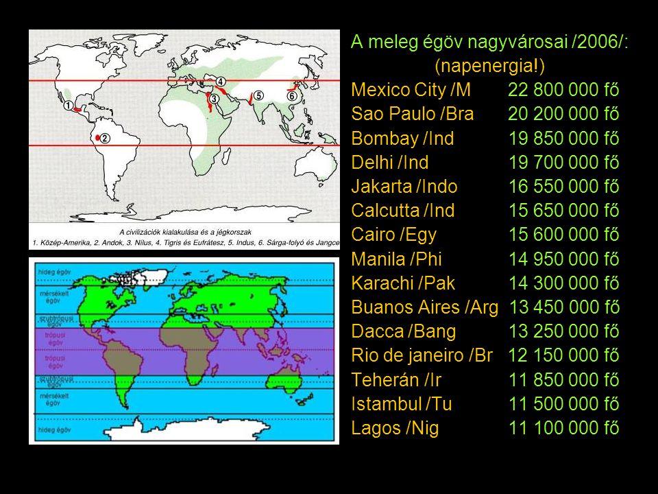 A meleg égöv nagyvárosai /2006/: (napenergia!) Mexico City /M 22 800 000 fő Sao Paulo /Bra 20 200 000 fő Bombay /Ind 19 850 000 fő Delhi /Ind 19 700 0