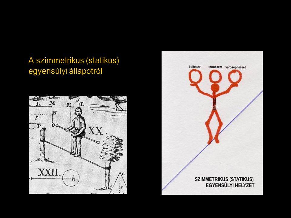 A szimmetrikus (statikus) egyensúlyi állapotról