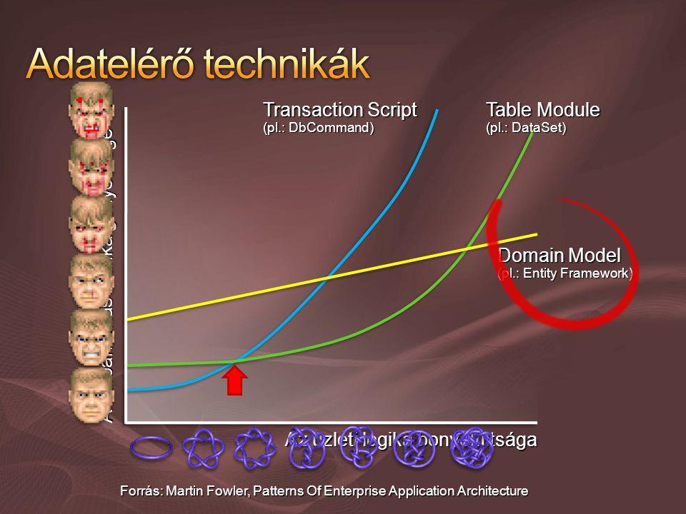 Domain Model (pl.: Entity Framework) Table Module (pl.: DataSet) Transaction Script (pl.: DbCommand) Forrás: Martin Fowler, Patterns Of Enterprise App