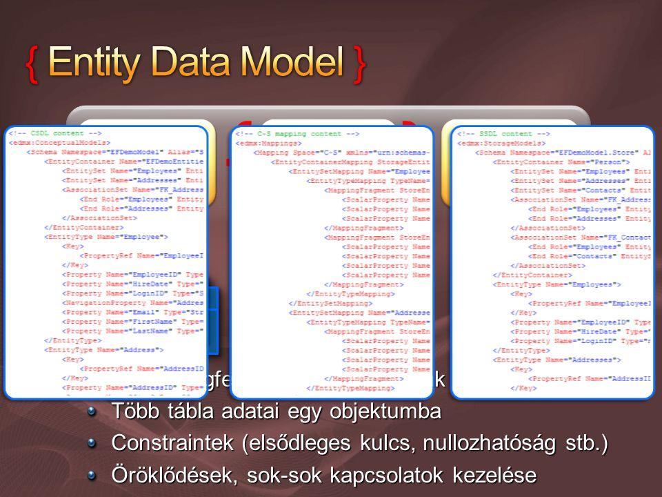 Tábla megfeleltetése objektumnak Több tábla adatai egy objektumba Constraintek (elsődleges kulcs, nullozhatóság stb.) Öröklődések, sok-sok kapcsolatok kezelése { }