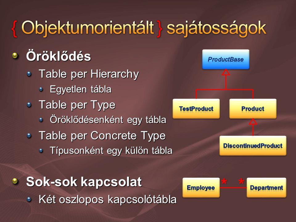 Öröklődés Table per Hierarchy Egyetlen tábla Table per Type Öröklődésenként egy tábla Table per Concrete Type Típusonként egy külön tábla Sok-sok kapcsolat Két oszlopos kapcsolótábla **