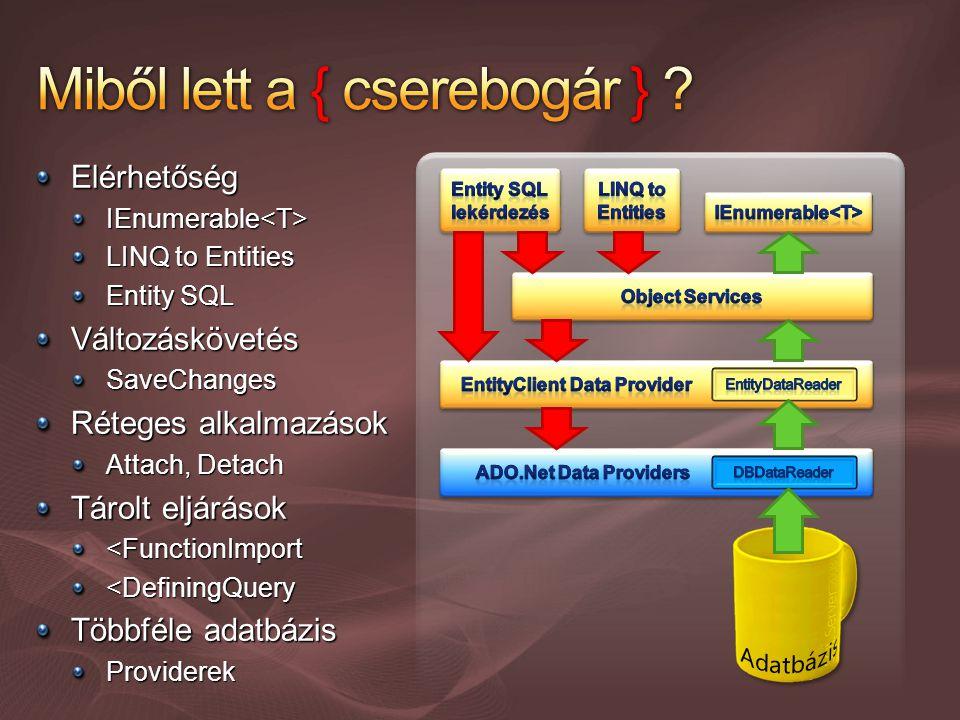 Elérhetőség IEnumerable IEnumerable LINQ to Entities Entity SQL VáltozáskövetésSaveChanges Réteges alkalmazások Attach, Detach Tárolt eljárások <FunctionImport <DefiningQuery Többféle adatbázis Providerek