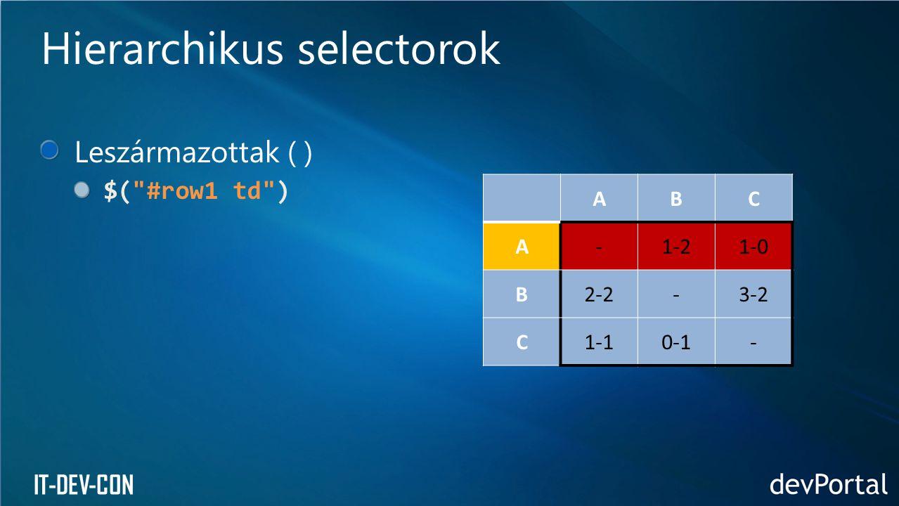 IT-DEV-CON Leszármazottak ( ) $( #row1 td ) Gyerekek (>) $( tr > td ) Hierarchikus selectorok ABC A-1-21-0 B2-2-3-2 C1-10-1-