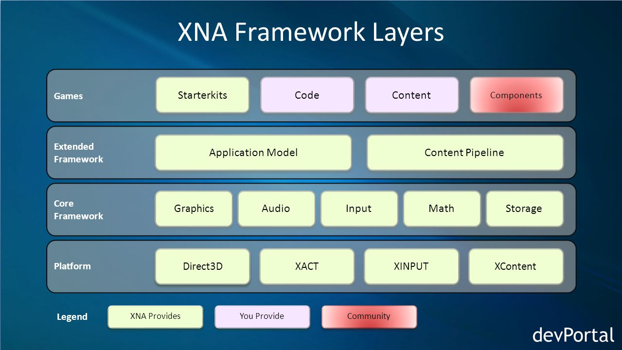 XNA Framework Layers Platform Direct3D XACT XINPUT XContent Core Framework Graphics Audio Input Math Storage Extended Framework Application Model Content Pipeline Games Starterkits Code Content Components XNA Provides You Provide Community Legend