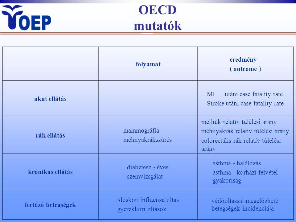 OECD mutatók folyamat eredmény ( outcome ) akut ellátás MI utáni case fatality rate Stroke utáni case fatality rate rák ellátás mammográfia méhnyakrákszűrés mellrák relatív túlélési arány méhnyakrák relatív túlélési arány colorectális rák relatív túlélési arány krónikus ellátás diabetesz - éves szemvizsgálat asthma - halálozás asthma - kórházi felvétel gyakoriság fertőző betegségek időskori influenza oltás gyerekkori oltások védőoltással megelőzhető betegségek incidenciája