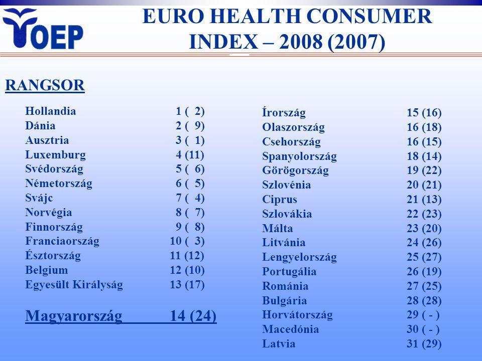 EURO HEALTH CONSUMER INDEX – 2008 (2007) Hollandia 1 ( 2) Dánia 2 ( 9) Ausztria 3 ( 1) Luxemburg 4 (11) Svédország 5 ( 6) Németország 6 ( 5) Svájc 7 ( 4) Norvégia 8 ( 7) Finnország 9 ( 8) Franciaország10 ( 3) Észtország11 (12) Belgium12 (10) Egyesült Királyság13 (17) Magyarország14 (24) Írország15 (16) Olaszország16 (18) Csehország16 (15) Spanyolország18 (14) Görögország19 (22) Szlovénia20 (21) Ciprus21 (13) Szlovákia22 (23) Málta23 (20) Litvánia24 (26) Lengyelország25 (27) Portugália26 (19) Románia27 (25) Bulgária28 (28) Horvátország29 ( - ) Macedónia30 ( - ) Latvia31 (29) RANGSOR