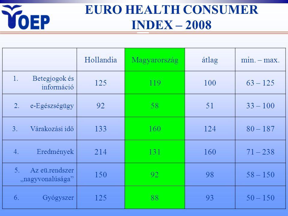 EURO HEALTH CONSUMER INDEX – 2008 HollandiaMagyarországátlagmin. – max. 1. Betegjogok és információ 12511910063 – 125 2. e-Egészségügy 92585133 – 100