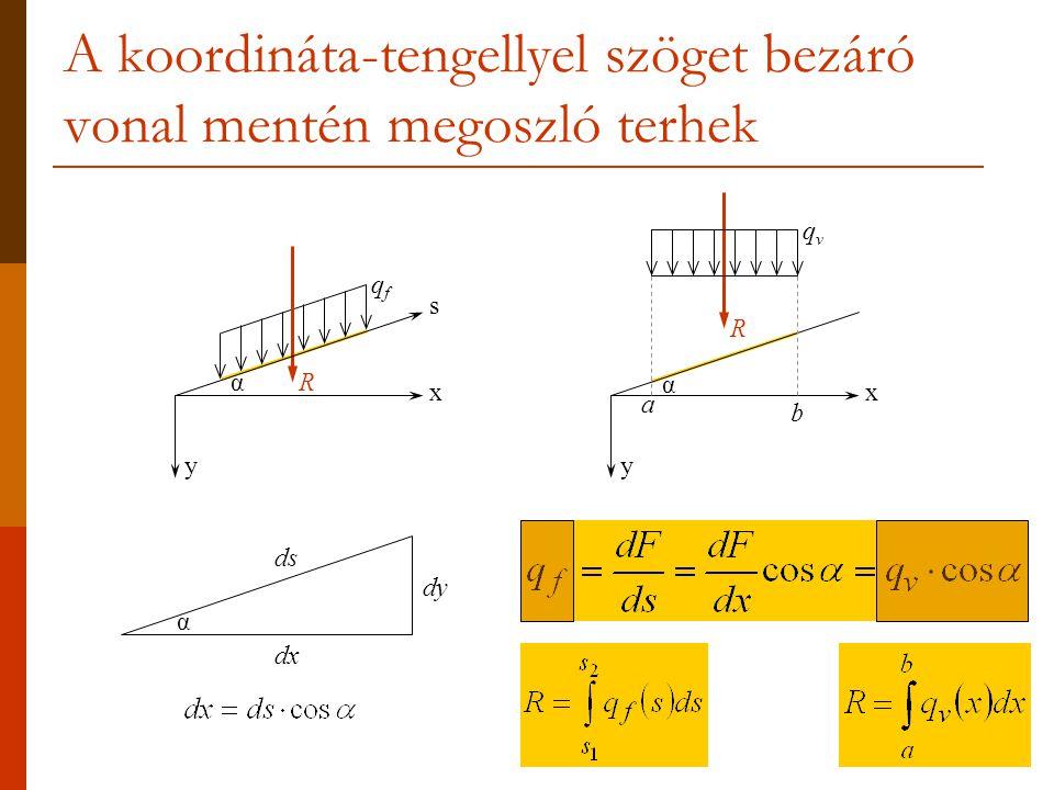 A koordináta-tengellyel szöget bezáró vonal mentén megoszló terhek y x qfqf s α y x qvqv R α b a q q║q║ q┴q┴ α q f ║ = q f ·sinα = q v ·cosα·sinα q f ┴ = q f ·cosα = q v ·cos 2 α q v ║ = q v ·sinα = q f ·tgα q v ┴ = q v ·cosα = q f R