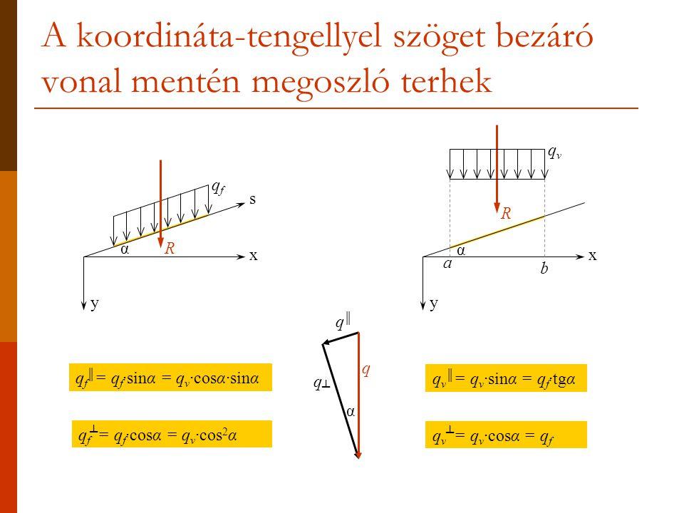 A koordináta-tengellyel szöget bezáró vonal mentén megoszló terhek y x qfqf s α y x qvqv R α b a q q║q║ q┴q┴ α q f ║ = q f ·sinα = q v ·cosα·sinα q f