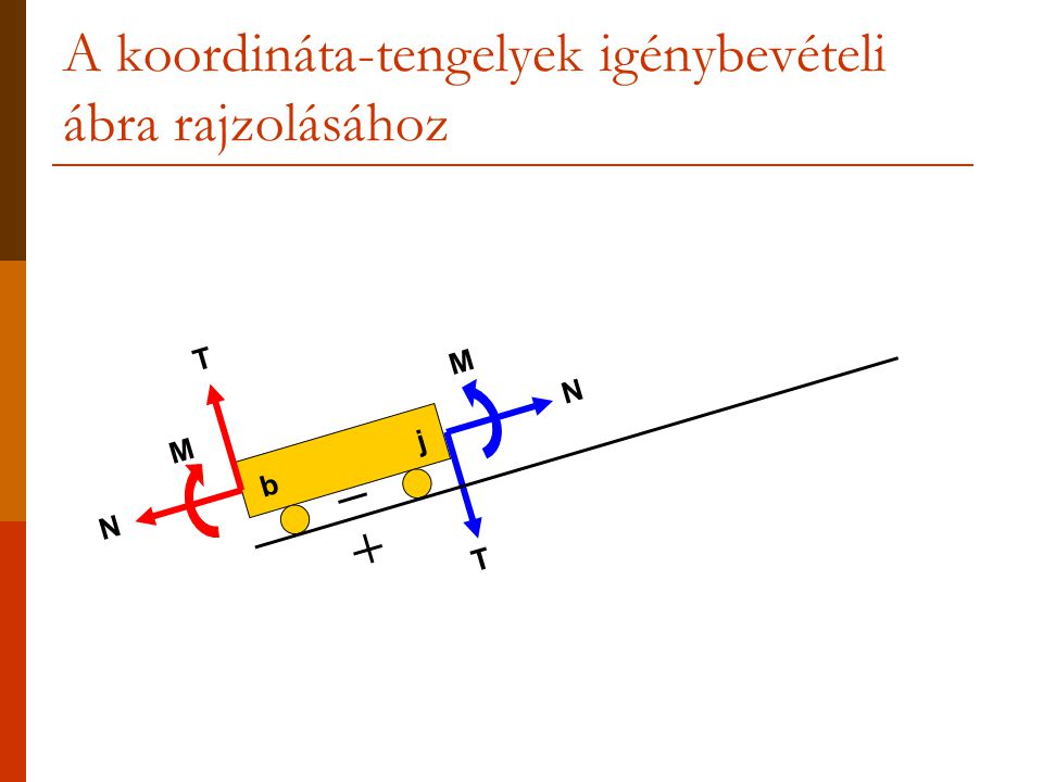T N M N T M bj A koordináta-tengelyek igénybevételi ábra rajzolásához