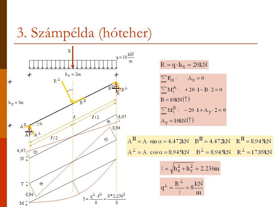 Íves felület mentén megoszló terhek s q(s)q(s) A felület pontbeli érintősíkjára merőlegesen ható erők qy(x)qy(x) qx(y)qx(y) α q x dy q y dx qds α q x dy= (q·ds)·sinα = q(ds·sinα )= q·dy q y dx= (q·ds)·cosα = q(ds·cosα )= q·dx q x = q= q y
