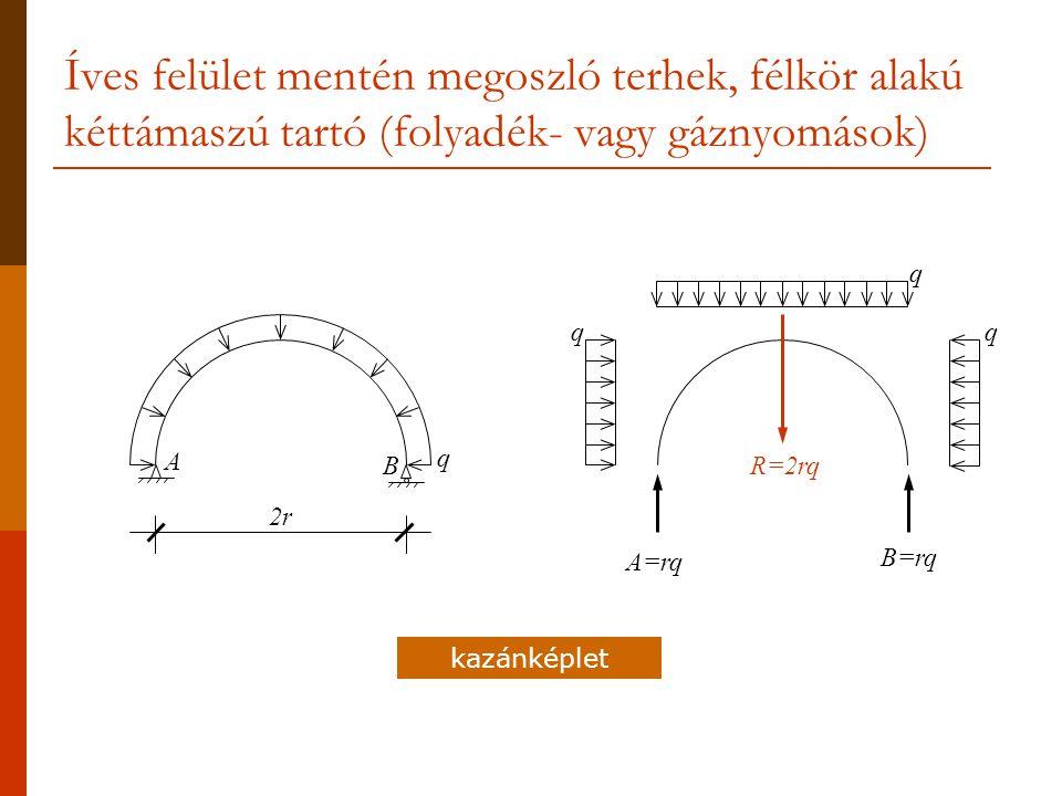 Íves felület mentén megoszló terhek, félkör alakú kéttámaszú tartó (folyadék- vagy gáznyomások) q B A 2r q q q R=2rq A=rq B=rq kazánképlet