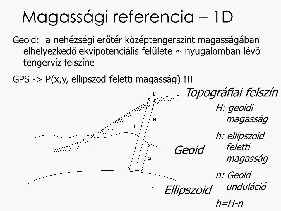 Magassági referencia – 1D Geoid: a nehézségi erőtér középtengerszint magasságában elhelyezkedő ekvipotenciális felülete ~ nyugalomban lévő tengervíz f