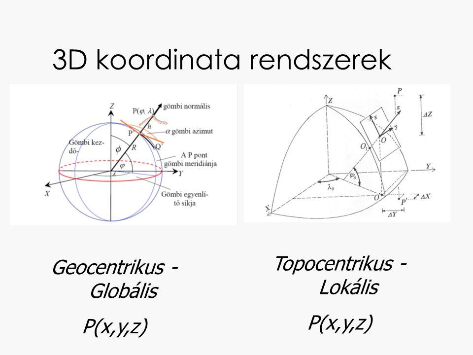 3D koordinata rendszerek Geocentrikus - Globális P(x,y,z) Topocentrikus - Lokális P(x,y,z)