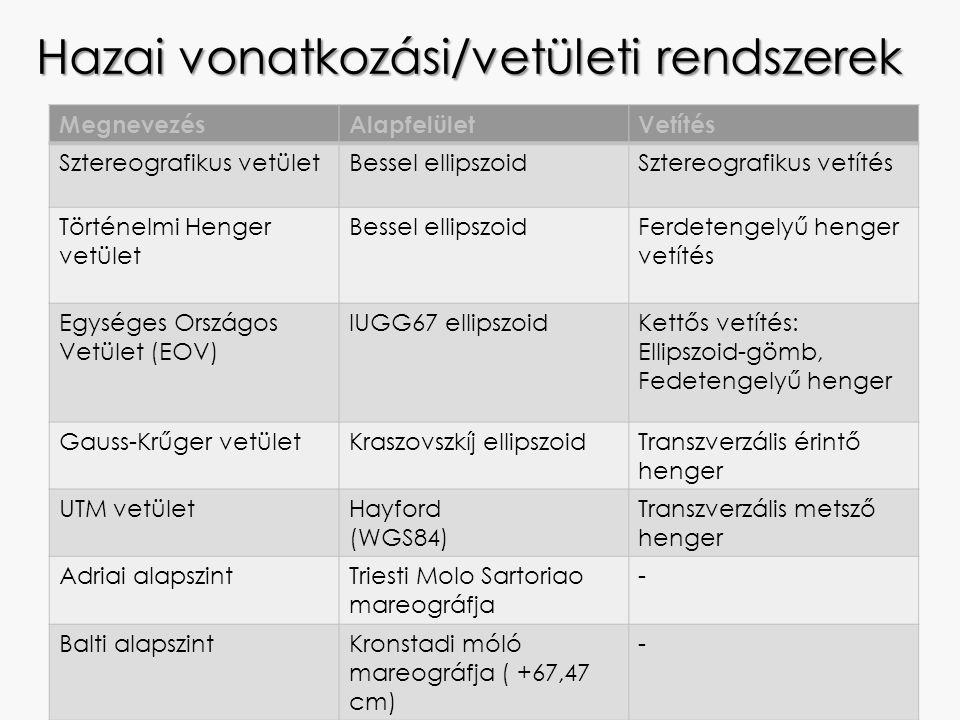 Hazai vonatkozási/vetületi rendszerek MegnevezésAlapfelületVetítés Sztereografikus vetületBessel ellipszoidSztereografikus vetítés Történelmi Henger v