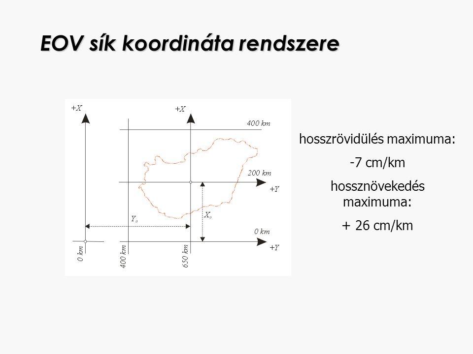 EOV sík koordináta rendszere hosszrövidülés maximuma: -7 cm/km hossznövekedés maximuma: + 26 cm/km