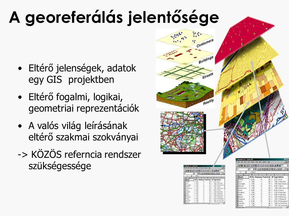 A georeferálás jelentősége Eltérő jelenségek, adatok egy GIS projektben Eltérő fogalmi, logikai, geometriai reprezentációk A valós világ leírásának el