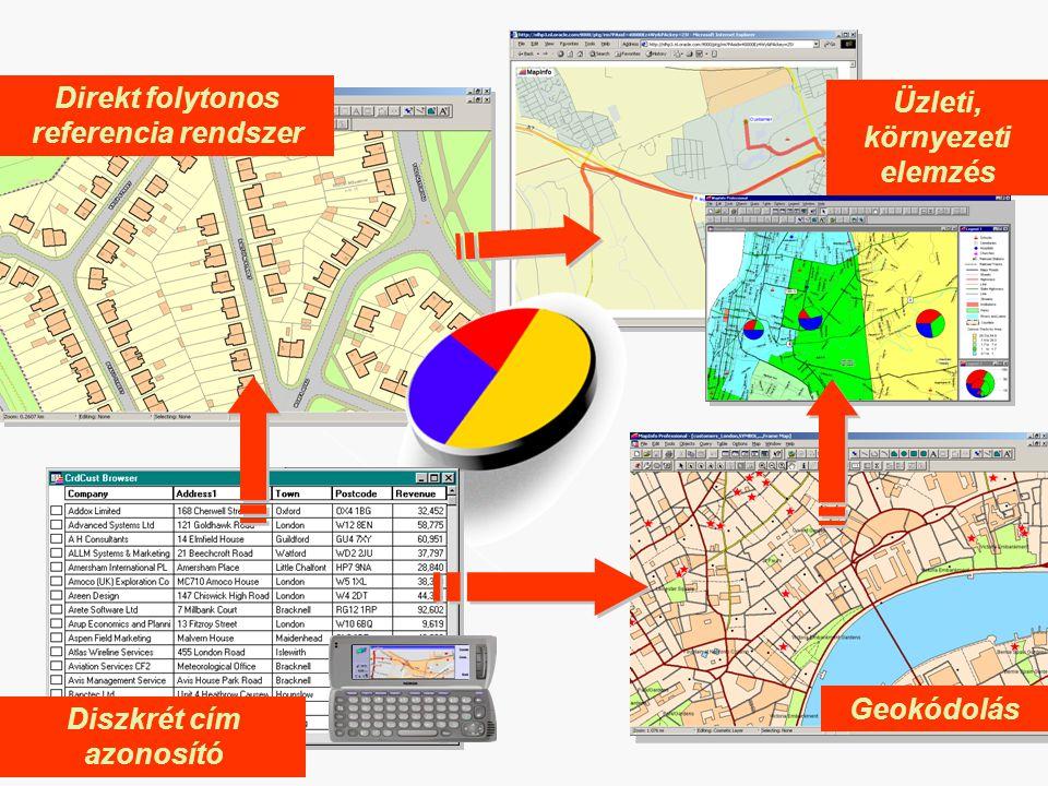 Direkt folytonos referencia rendszer Üzleti, környezeti elemzés Geokódolás Diszkrét cím azonosító