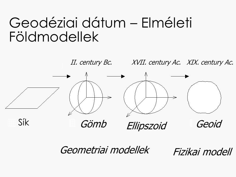 Geodéziai dátum – Elméleti Földmodellek Sík Gömb Ellipszoid Geoid XIX. century Ac.XVII. century Ac.II. century Bc. Geometriai modellek Fizikai modell
