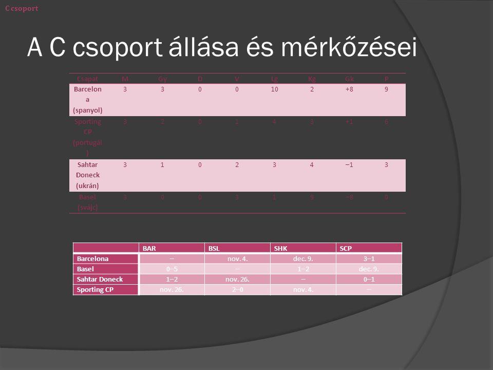 A C csoport állása és mérkőzései CsapatMGyDVLgKgGkP Barcelon a (spanyol) 3300102+89 Sporting CP (portugál ) 320143+16 Sahtar Doneck (ukrán) 310234–13 Basel (svájc) 300319–80 C csoport BARBSLSHKSCP Barcelona–nov.