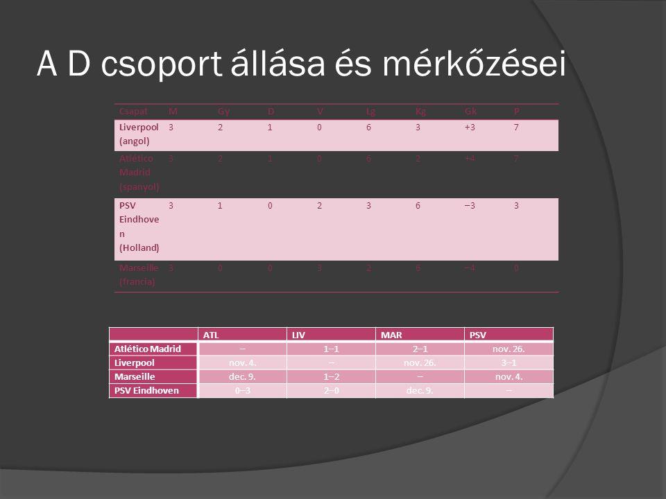 A D csoport állása és mérkőzései CsapatMGyDVLgKgGkP Liverpool (angol) 321063+37 Atlético Madrid (spanyol) 321062+47 PSV Eindhove n (Holland) 310236–33