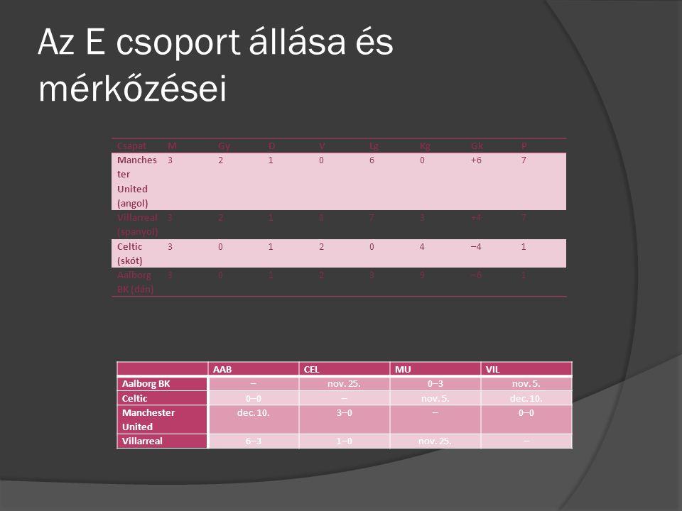 Az E csoport állása és mérkőzései CsapatMGyDVLgKgGkP Manches ter United (angol) 321060+67 Villarreal (spanyol) 321073+47 Celtic (skót) 301204–41 Aalborg BK (dán) 301239–61 AABCELMUVIL Aalborg BK–nov.
