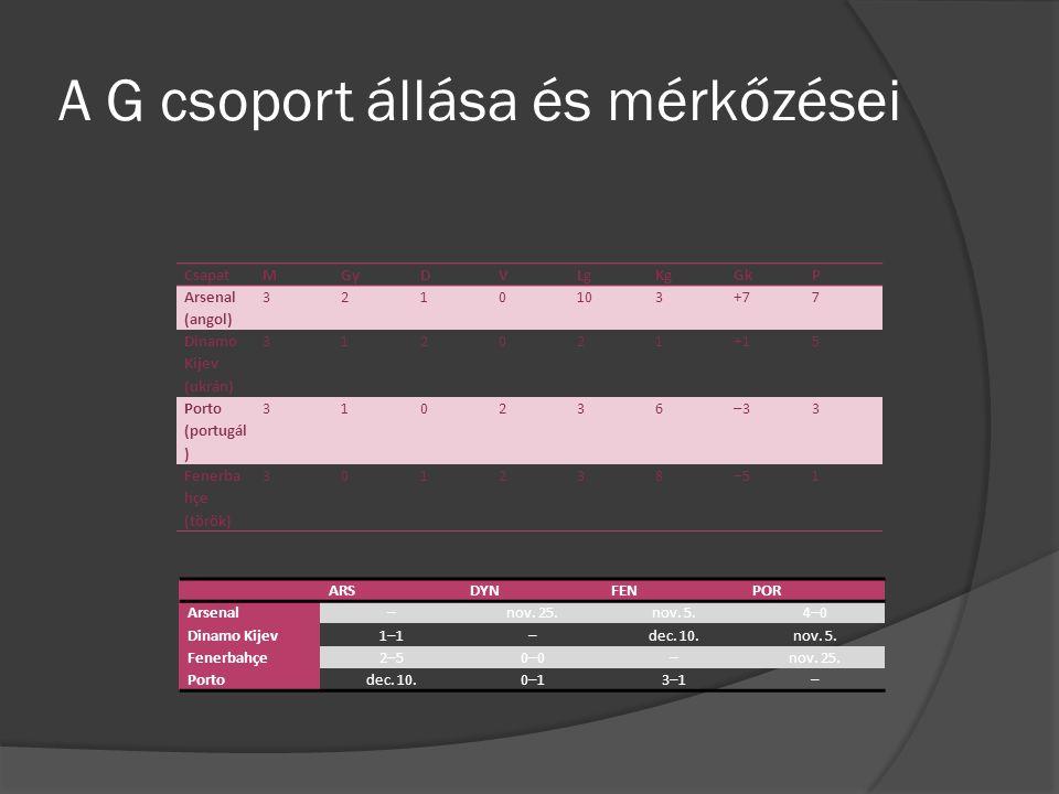 A G csoport állása és mérkőzései CsapatMGyDVLgKgGkP Arsenal (angol) 3210103+77 Dinamo Kijev (ukrán) 312021+15 Porto (portugál ) 310236–33 Fenerba hçe (török) 301238–51 ARSDYNFENPOR Arsenal–nov.