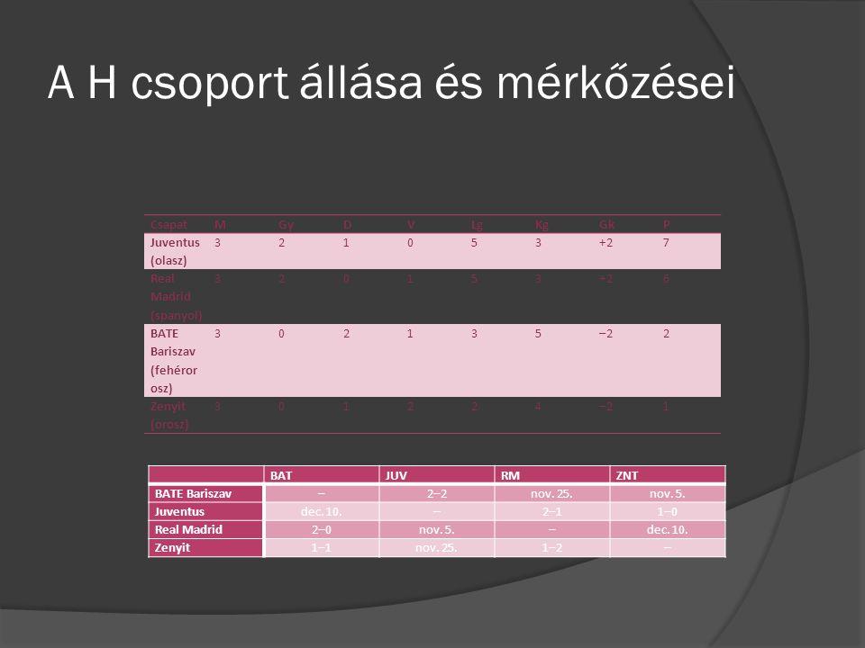 A H csoport állása és mérkőzései CsapatMGyDVLgKgGkP Juventus (olasz) 321053+27 Real Madrid (spanyol) 320153+26 BATE Bariszav (fehéror osz) 302135–22 Zenyit (orosz) 301224–21 BATJUVRMZNT BATE Bariszav–2–2nov.
