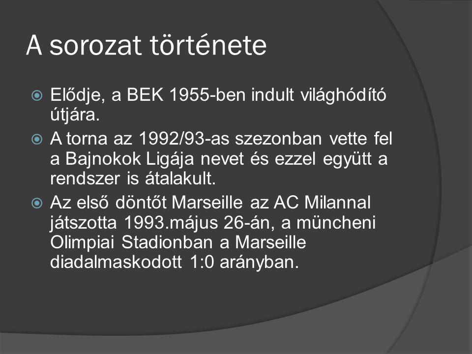 A sorozat története  Elődje, a BEK 1955-ben indult világhódító útjára.  A torna az 1992/93-as szezonban vette fel a Bajnokok Ligája nevet és ezzel e