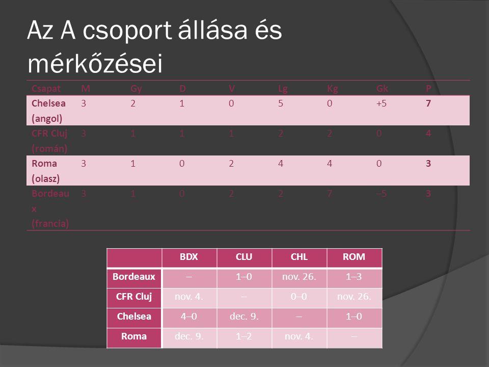 Az A csoport állása és mérkőzései CsapatMGyDVLgKgGkP Chelsea (angol) 321050+57 CFR Cluj (román) 31112204 Roma (olasz) 31024403 Bordeau x (francia) 310