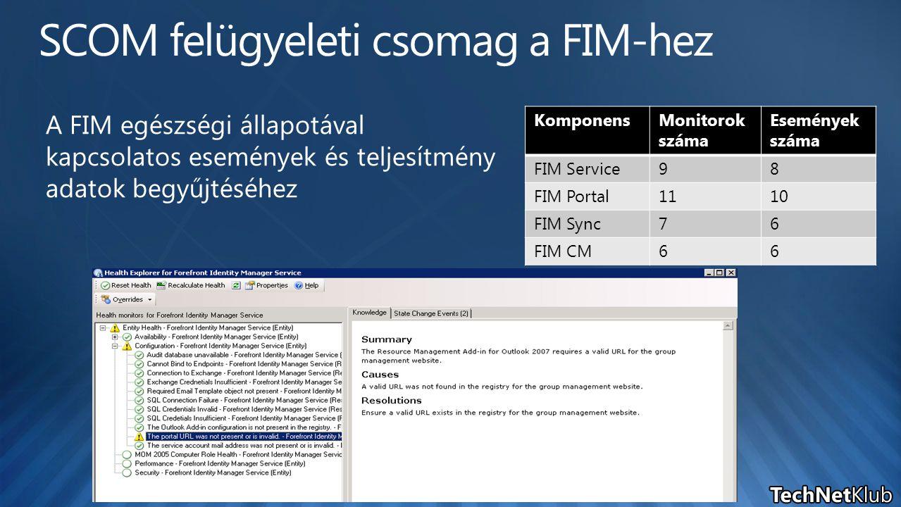 KomponensMonitorok száma Események száma FIM Service98 FIM Portal1110 FIM Sync76 FIM CM66 A FIM egészségi állapotával kapcsolatos események és teljesí