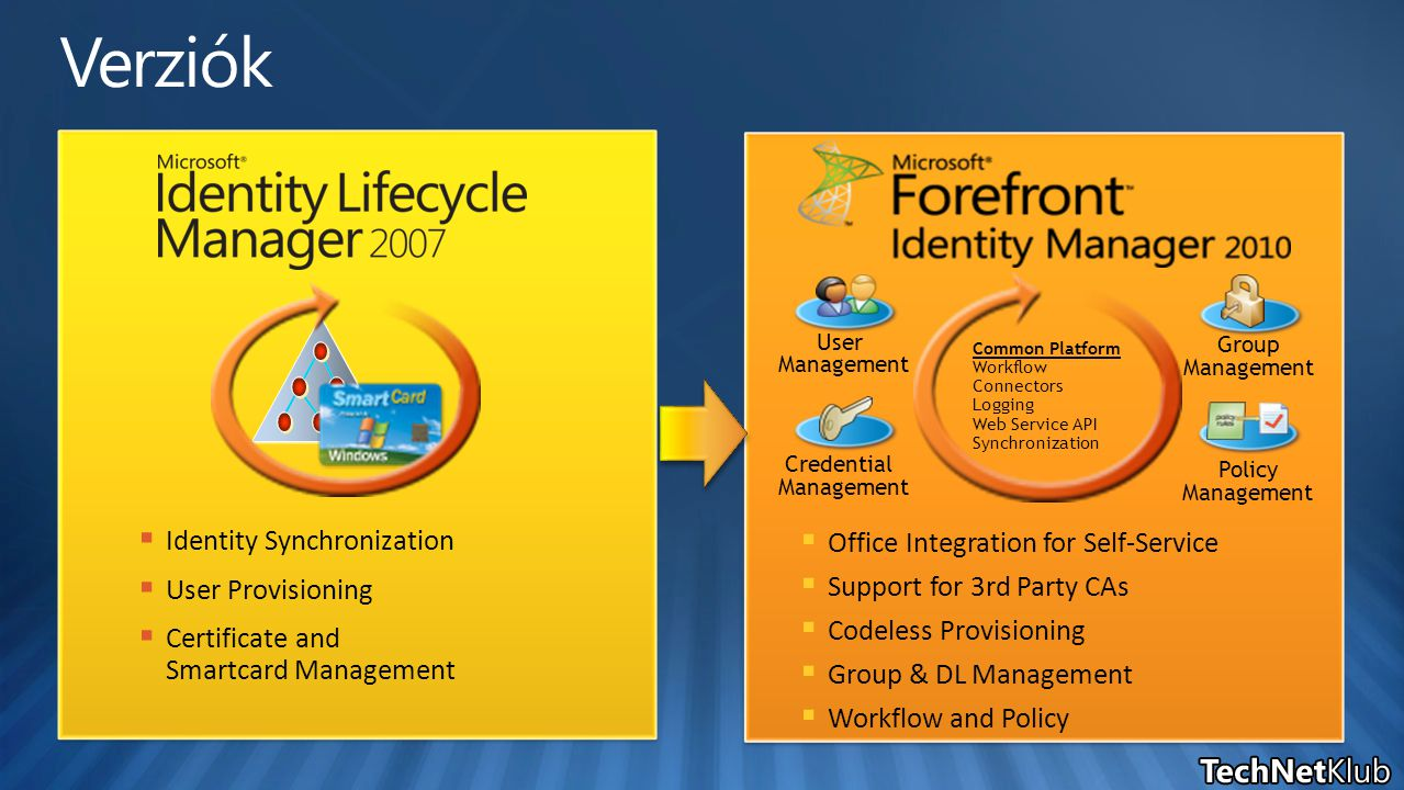  Identity Synchronization  User Provisioning  Certificate and Smartcard Management  Office Integration for Self-Service  Support for 3rd Party CA
