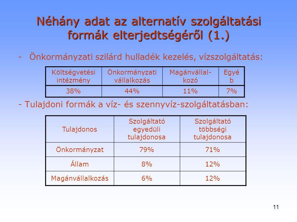 11 Néhány adat az alternatív szolgáltatási formák elterjedtségéről (1.) -Önkormányzati szilárd hulladék kezelés, vízszolgáltatás: - Tulajdoni formák a