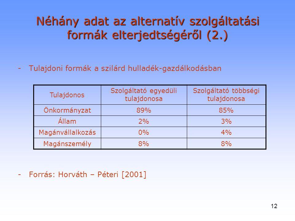 12 Néhány adat az alternatív szolgáltatási formák elterjedtségéről (2.) -Tulajdoni formák a szilárd hulladék-gazdálkodásban -Forrás: Horváth – Péteri