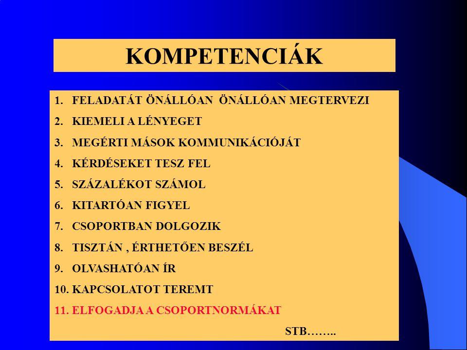 KOMPETENCIÁK 1.FELADATÁT ÖNÁLLÓAN ÖNÁLLÓAN MEGTERVEZI 2.KIEMELI A LÉNYEGET 3.MEGÉRTI MÁSOK KOMMUNIKÁCIÓJÁT 4.KÉRDÉSEKET TESZ FEL 5.SZÁZALÉKOT SZÁMOL 6.KITARTÓAN FIGYEL 7.CSOPORTBAN DOLGOZIK 8.TISZTÁN, ÉRTHETŐEN BESZÉL 9.OLVASHATÓAN ÍR 10.KAPCSOLATOT TEREMT 11.ELFOGADJA A CSOPORTNORMÁKAT STB……..
