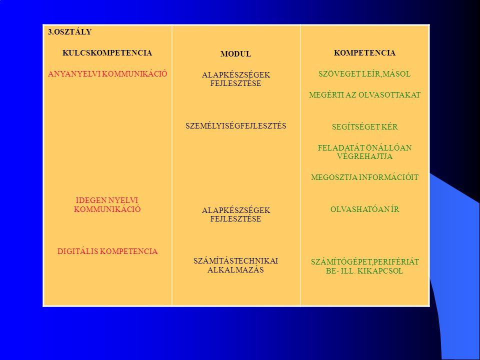 3.OSZTÁLY KULCSKOMPETENCIA ANYANYELVI KOMMUNIKÁCIÓ IDEGEN NYELVI KOMMUNIKÁCIÓ DIGITÁLIS KOMPETENCIA MODUL ALAPKÉSZSÉGEK FEJLESZTÉSE SZEMÉLYISÉGFEJLESZTÉS ALAPKÉSZSÉGEK FEJLESZTÉSE SZÁMÍTÁSTECHNIKAI ALKALMAZÁS KOMPETENCIA SZÖVEGET LEÍR,MÁSOL MEGÉRTI AZ OLVASOTTAKAT SEGÍTSÉGET KÉR FELADATÁT ÖNÁLLÓAN VÉGREHAJTJA MEGOSZTJA INFORMÁCIÓIT OLVASHATÓAN ÍR SZÁMÍTÓGÉPET,PERIFÉRIÁT BE- ILL.