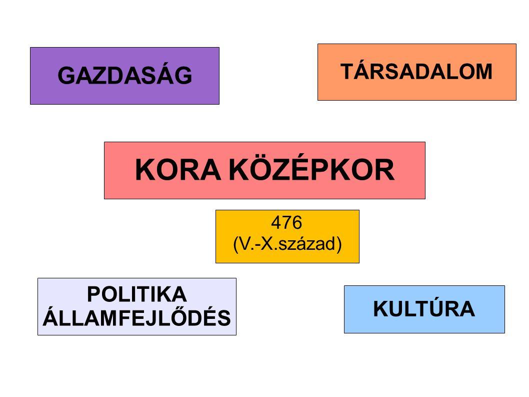 TÁRSADALOM GAZDASÁG POLITIKA ÁLLAMFEJLŐDÉS Tartományúr Honor Vis Új bárói réteg A KORA KÖZÉPKOR KULTÚRA 476 (V.-X.század)