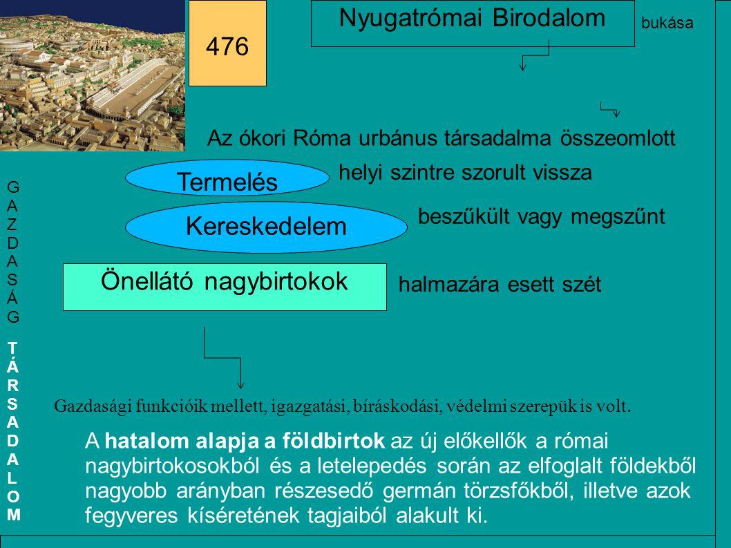 Az ókori Róma urbánus társadalma összeomlott Termelés Kereskedelem helyi szintre szorult vissza beszűkült vagy megszűnt Önellátó nagybirtokok Gazdaság