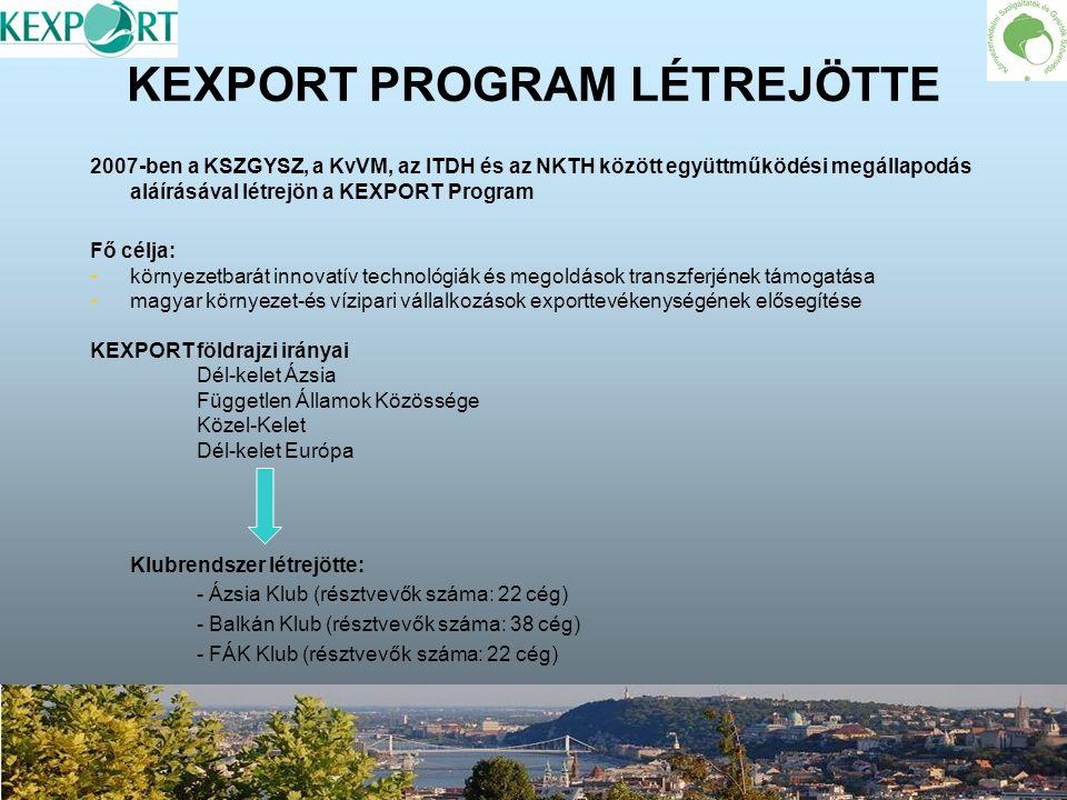 KEXPORT információk terjesztése www.kexport.hu www.kexport.hu weboldal www.kexport.hu – – Tájékoztatás az exportfejlesztést elősegítő eseményekről, találkozókról, nemzetközi pályázati lehetőségekről – – Angol nyelvű tájékoztató a KEXPORT cégekről – – Országinformáció célrégiók szerint KEXPORT mappa – – Angol és orosz nyelvű cégtájékoztató egységes arculatú mappában – – KEXPORT Program népszerűsítése mappa eljuttatásával nagykövetségekhez TÉT Attasékhoz külföldi ITD Irodákhoz