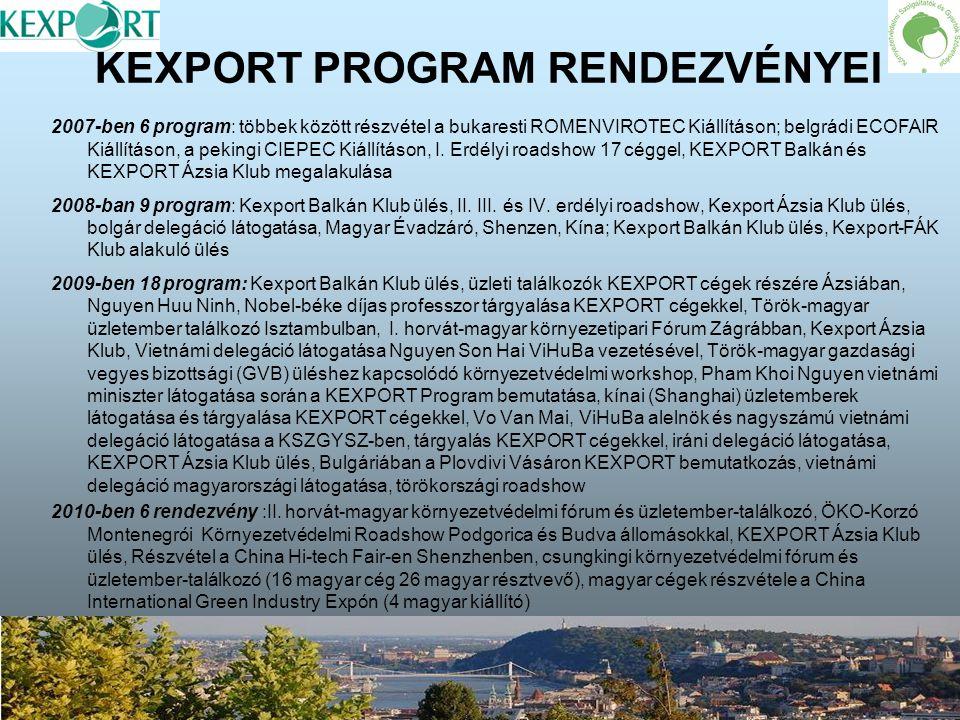 KEXPORT PROGRAM RENDEZVÉNYEI 2007-ben 6 program: többek között részvétel a bukaresti ROMENVIROTEC Kiállításon; belgrádi ECOFAIR Kiállításon, a pekingi