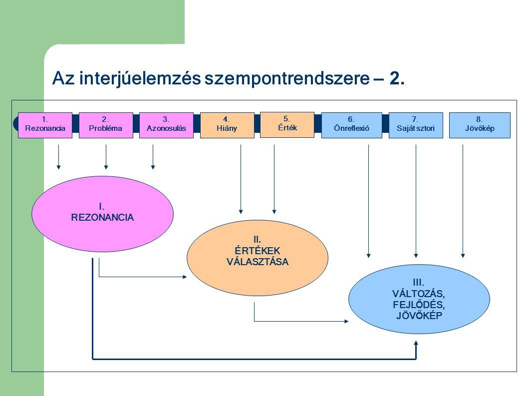 Az interjúelemzés szempontrendszere – 2. 3. Azonosulás 8. Jöv ő kép 4. Hiány 7. Saját sztori 6. Önreflexió 2. Probléma 1. Rezonancia I. REZONANCIA II.