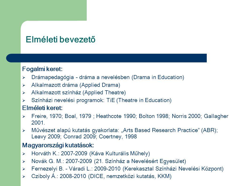 Elméleti bevezető Fogalmi keret:  Drámapedagógia – dráma a nevelésben (Drama in Education)  Alkalmazott dráma (Applied Drama)  Alkalmazott színház