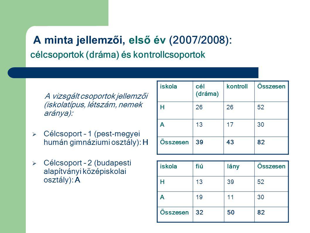 A minta jellemzői, második év (2008/2009) : célcsoportok (dráma) és kontrollcsoportok A vizsgált csoportok jellemzői (iskolatípus, létszám, nemek aránya):  Célcsoport – 1 (pest-megyei humán gimnáziumi osztály): H  Célcsoport – 2 (budapesti alapítványi középiskolai osztály): A  Célcsoport – 3 (budapesti műszaki középiskolai osztály): M iskolacél (fiú/lány) kontrollÖsszesen H52 (32/20) 57109 A26 (19/7)1945 M50 (45/5)3484 Összesen128 (96/32) 110238 iskolafiúlányÖsszesen H7435109 A261945 M721284 Összesen17266238